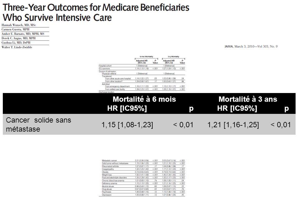 Mortalité à 6 mois HR [IC95%] p. Mortalité à 3 ans. HR [IC95%] p. Cancer solide sans métastase.
